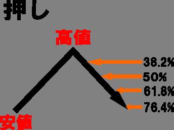 フィボナッチ計算1