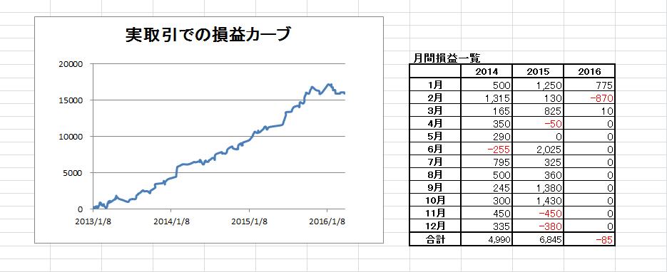 スインググラフ