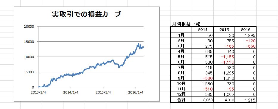 Nシステムグラフ